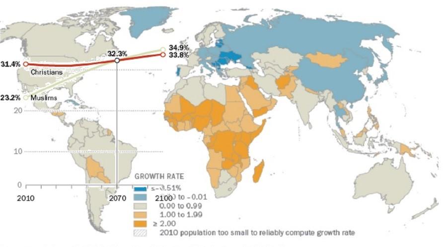 Светот ја менува верската слика – за четири децении ист број муслимани и христијани