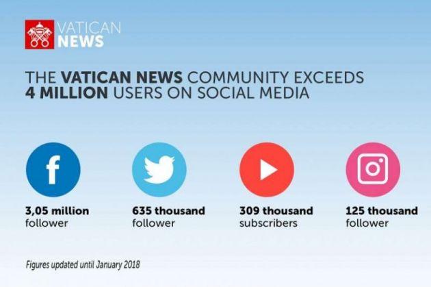 Реформата на Папата за комуникација преку социјалните мрежи оценета за успешна