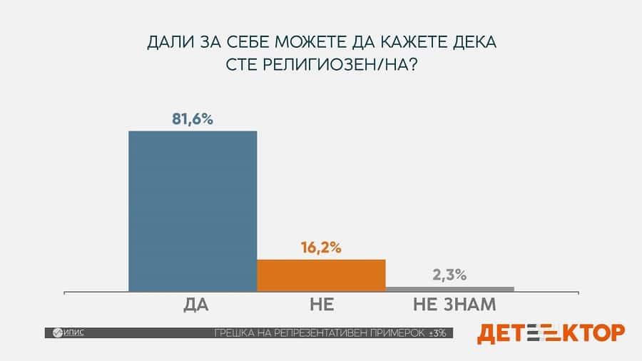Детектор: Во Македонија осум од 10 граѓани се религиозни